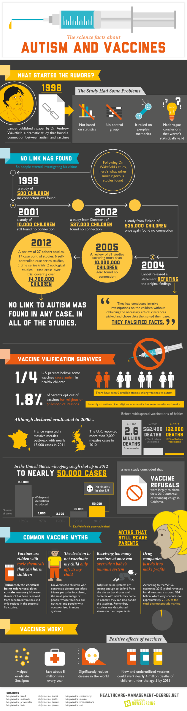 vaccines-and-autism-89a95934a2e5e6433d229e2f44ee4b8f